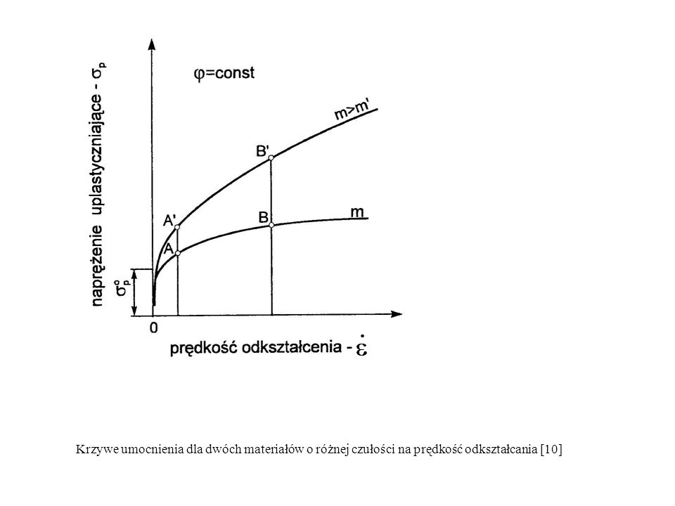 Krzywe umocnienia dla dwóch materiałów o różnej czułości na prędkość odkształcania [10]